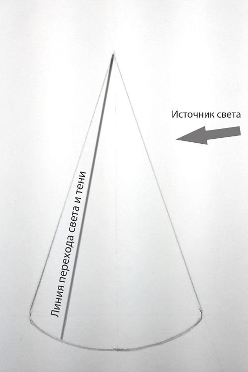 Визначення лінії переходу від світла до тіні на поверхні конуса